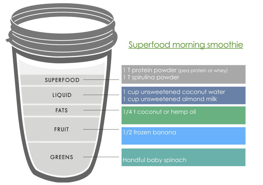 Superfood morning smoothie